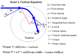 hydroelectric power generation euler s turbine equation for waterwheels and jet engines