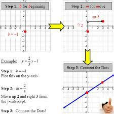 graphing linear equations slope