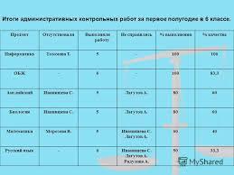 Презентация на тему Итоги полугодовых контрольных работ в  5 Итоги административных контрольных работ за первое полугодие