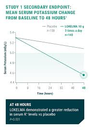 Potassium Blood Levels Chart Efficacy Lokelma Sodium Zirconium Cyclosilicate 10g For