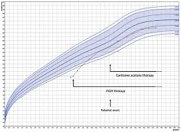 Bone Age Growth Chart Growth Hormone Deficiency With Advanced Bone Age Phenotypic