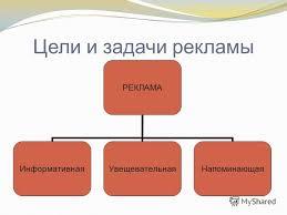 Презентация на тему Структура диплома состоит из Введение  5 Цели и задачи рекламы РЕКЛАМА Информативная УвещевательнаяНапоминающая