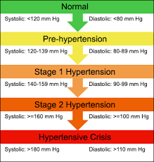 Blood Pressure Chart For Women University Health Center Nutrition Heart