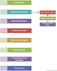 Gm Brand Hierarchy Chart Restaurant Management System Hierarchy Hierarchy Structure