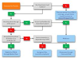 obamacare simplified flow chart unique health insurance for green green card process flow chart