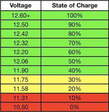 12 Volt Battery Chart 12 Volt Battery State Of Charge Chart Portable Solar