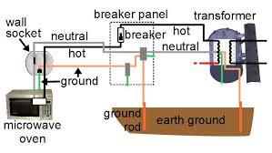 home wiring ground wiring diagram sch home wiring ground wiring diagram list home wiring ground home wiring ground