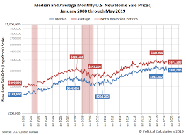 The Last Of Us Sales Chart U S New Home Sales Market Cap Rebounds Seeking Alpha