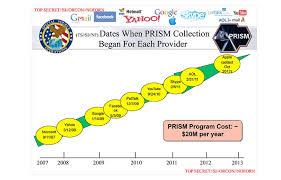 Meet Prism Us 984xn The Us Governments Internet Espionage Super