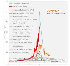 Heres Why Bitcoin Is Different Than Tulips Pokemon And