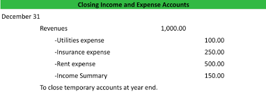 Income Summary Chart Of Accounts What Is Income Summary Definition Meaning Example