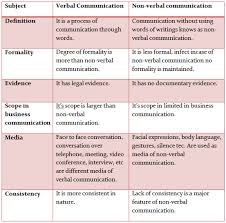 what is the difference between verbal and non verbal communication what is the difference between verbal and non verbal communication