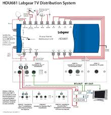 sky tv wiring diagram sky image wiring diagram any satellite sky dish av wiring experts about passionford on sky tv wiring diagram