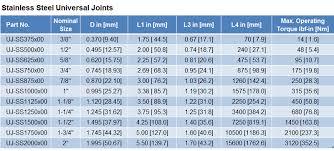 Stainless Steel Universal Joints Belden Universal Joints