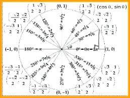 Unit Circle Sin Cos Tan Chart Unit Circle With Sin Cos Tan Math Unit Circle Radians Sin