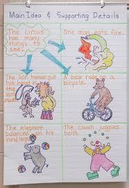 Main Idea Teaching Activities Book Units Teacher
