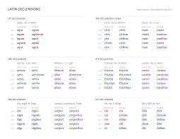 Latin 3rd Conjugation Chart Latin Declensions Chart Ben Crowder Latin Language