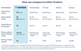 Etf Compare Chart Firstrade Free Trades On Stocks Etfs Options Even Mutual