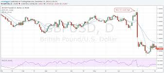 Pound Against The Dollar Chart Pound To Dollar 2016 Currencies In Review Series Part 2