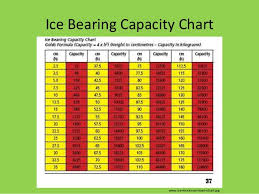 Ice Strength Chart Water And Ice_safety_part_2