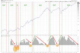 The Yield Curve And The Business Cycle Chartwatchers