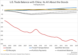 Us Trade Deficit Chart The Right And The Wrong Ways To Adjust The U S China Trade