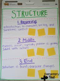 Beginning Middle End Anchor Chart Second Grade Nest Story Structure Exploring Ela