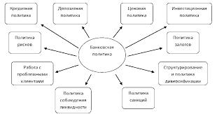 Курсовая Роль банковской политики в регулировании экономики  Курсовая Роль банковской политики в регулировании экономики
