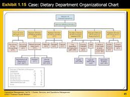 Typical Organizational Chart For Operations Management Ce2 Chapter 01 Operation And Technology Management
