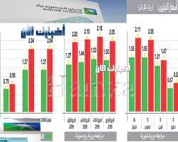 سعر البنزين اليوم في السعودية| وفقاً لتطبيق المراجعة الدورية ارامكو تعلن  الأسعار الجديدة للبنزين بالسعودية لشهر يونيو 2021