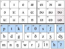 Phonemic Chart Ipa Alphabet Charts Phonetic Alphabet Ipa
