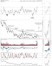 Slv Chart Wednesday Report What About Silver Kitco News