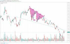 Tsla Stock Price Forecast Timing Analysis 13 Jun For Nasdaq
