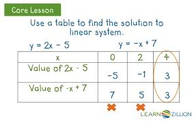 find the solution to a pair of linear equations by using tables on alg lesson linear