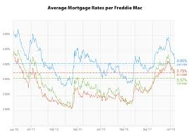 30 Day Libor Vs Prime Rate Chart Why Are Mortgage Rates Falling After The Fed Started Raising