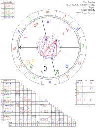 Elvis Presley Birth Chart Elvis Presley Astrology Chart