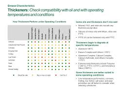 Grease Thickener Compatibility Chart Deciphering A Grease Data Sheet Ppt Video Online Download
