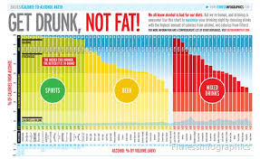 Get Drunk Not Fat Chart Get Drunk Not Fat By Fitnessinfographics