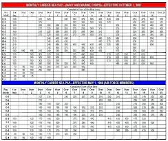 Military Pay Chart Usmc Active Duty Military Online Charts Collection