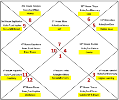 Ascendant Sign Chart Remedy Freewill And Simple Astrology Libra Ascendant