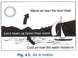 short essay on wind energy words  working of wind machines