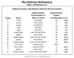 Each spelling has a legitimate phonetic and orthographic basis; The Aleph Bet Hebrew Alphabet With Modern Hebrew Pronunciations