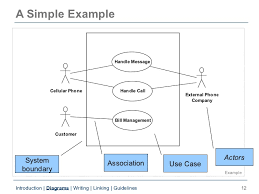 uml use case diagramsintroduction   diagrams   writing   linking   guidelines