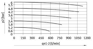 Help In Understanding Pressure Regulator Flow Rate Chart