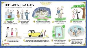 Plot Summary In The Great Gatsby Chart