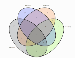 sumo   venn diagrams sets