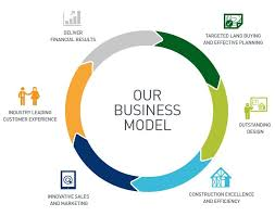 what is a business model business model barratt developments plc