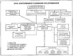Usmc Chain Of Command Chart Why The Rank Structure And Chain Of Command Homework