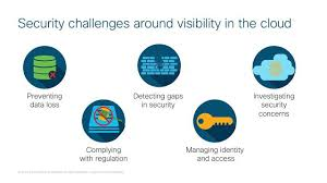 Cisco Stealthwatch Cloud And Microsoft Azure Reliable Cloud