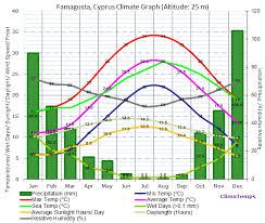 Cyprus Weather Chart Famagusta Climate Famagusta Temperatures Famagusta Weather